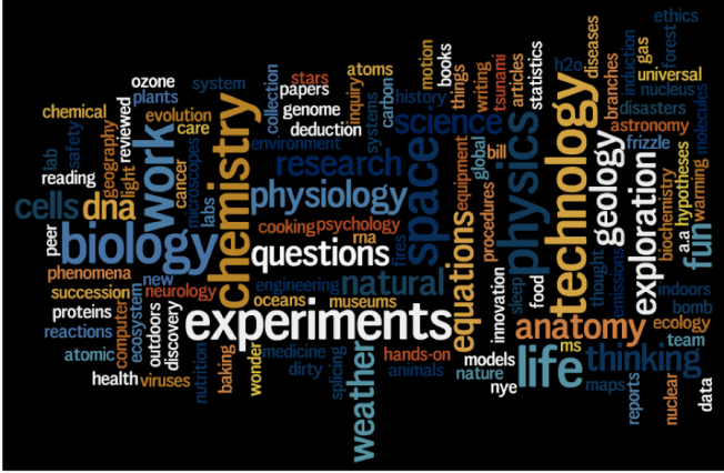 Science Shorts wordle