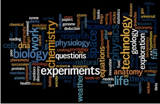 Science Shorts wordle