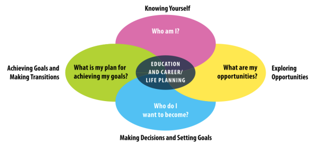 creating pathways to success
