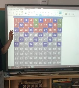 Hundreds chart patterns