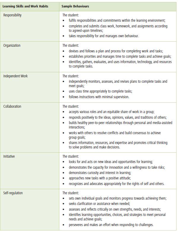 learning skills sample behaviours